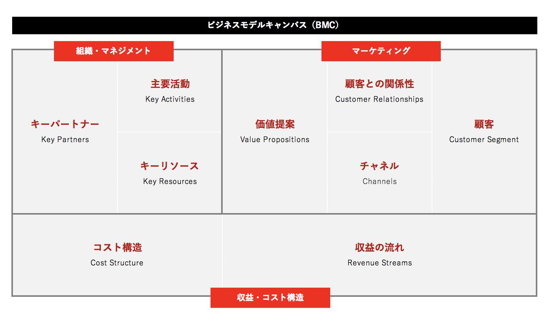 フレーム ビジネス ワーク モデル